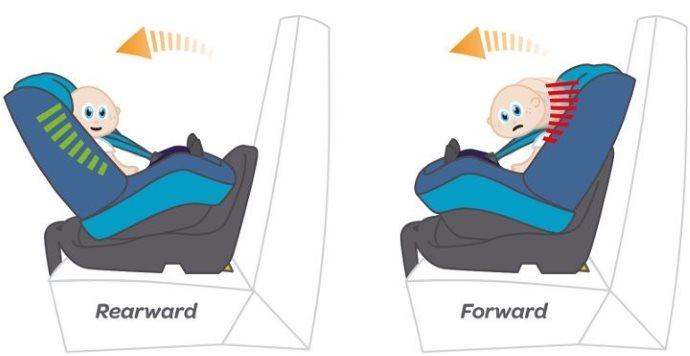 rear-facing-vs-forward-facing-position-in-a-car